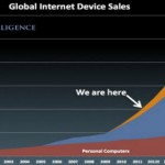 Now is the Time for a Mobile Responsive Website