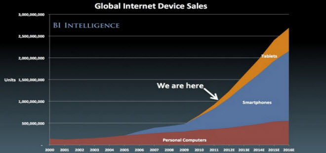The mobile Internet is here and growing fast. Mobile responsive design featured on Biology of Technology